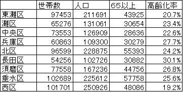 %E7%A5%9E%E6%88%B8%E5%B8%82%E3%81%AE%E4%BA%BA%E5%8F%A3.jpg